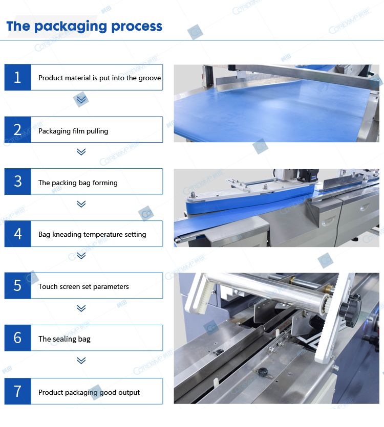 The packaging process